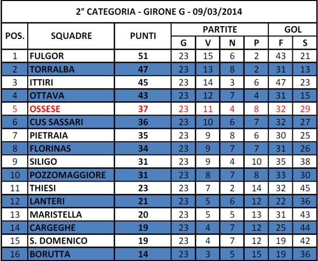 Classifica calcio 09032014